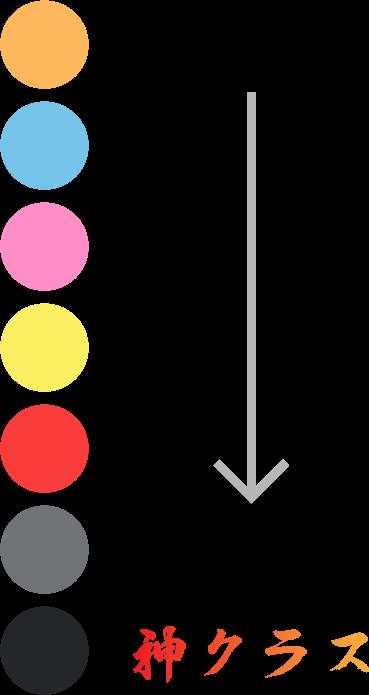 カラーによる色分け